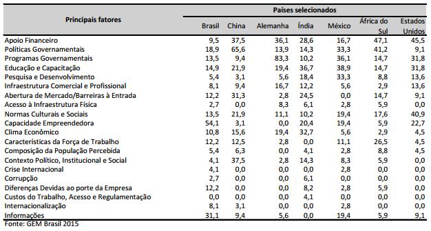 Dificuldades na educação no brasil